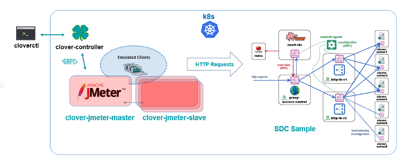 JMeter Validation Configuration Guide — Clover Latest documentation