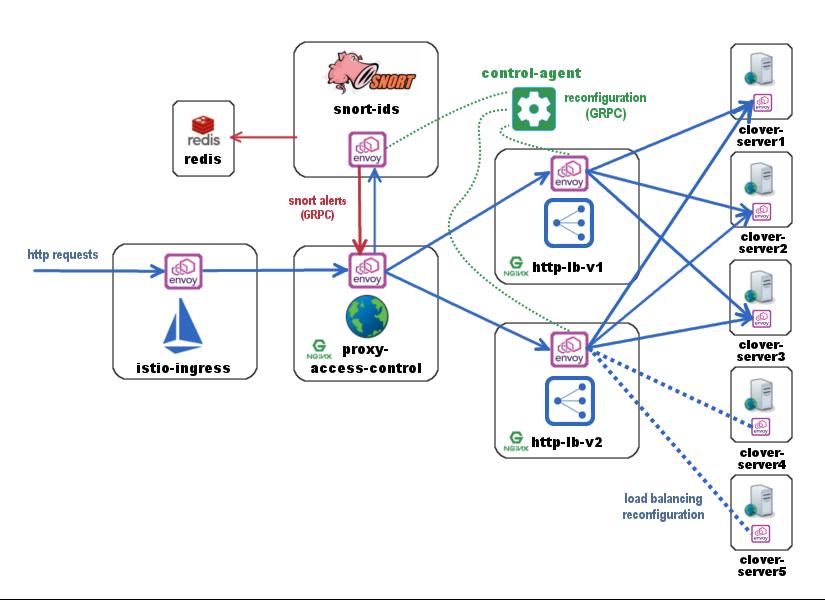Clover SDC Sample Configuration Guide — Clover Latest